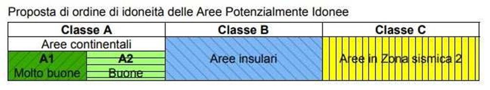 Tabella che riporta le classi di idoneità delle Aree Potenzialmente Idonee, suddivise in Classe A (comprendente le aree continentali) a sua volta divisa in A1 (molto buone) e A2 (buone); Classe B (comprendente le aree insulari); Classe C (comprendente le Aree in Zona sismica 2).
